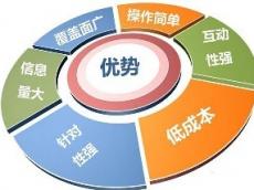网络营销推广怎么做,内容是核心